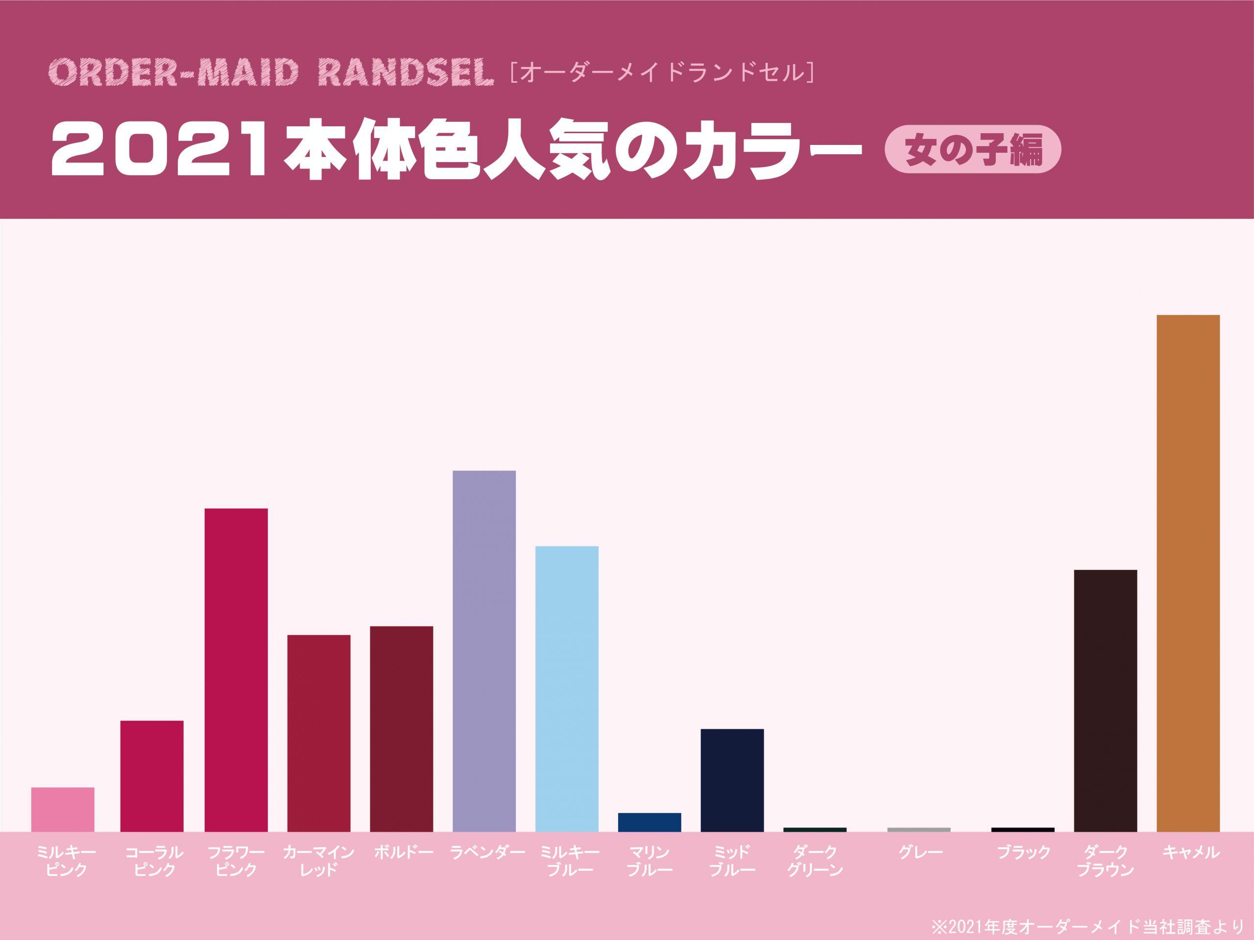 2021本体色人気ランキング 【女の子】